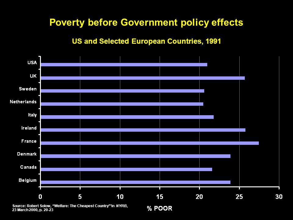 Poverty before Government policy effects US and Selected European Countries, 1991 Source: Robert Solow, Welfare: The Cheapest Countryin NYRB, 23 March 2000, p.