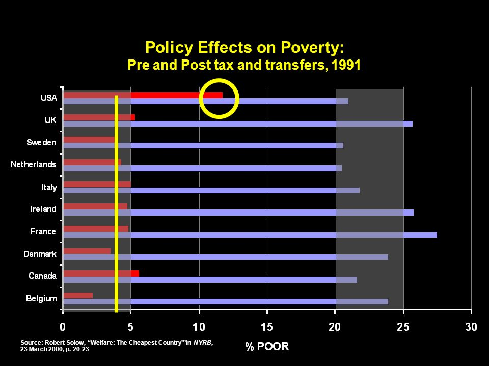 Policy Effects on Poverty: Pre and Post tax and transfers, 1991 Source: Robert Solow, Welfare: The Cheapest Countryin NYRB, 23 March 2000, p.