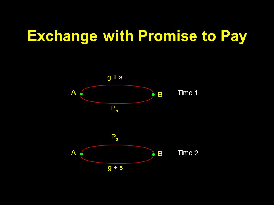 Exchange with Promise to Pay g + s PaPa A B Time 1 g + s PaPa A B Time 2