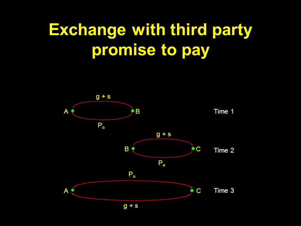 Exchange with third party promise to pay g + s PaPa AB Time 1 g + s PaPa BC Time 2 g + s PaPa AC Time 3