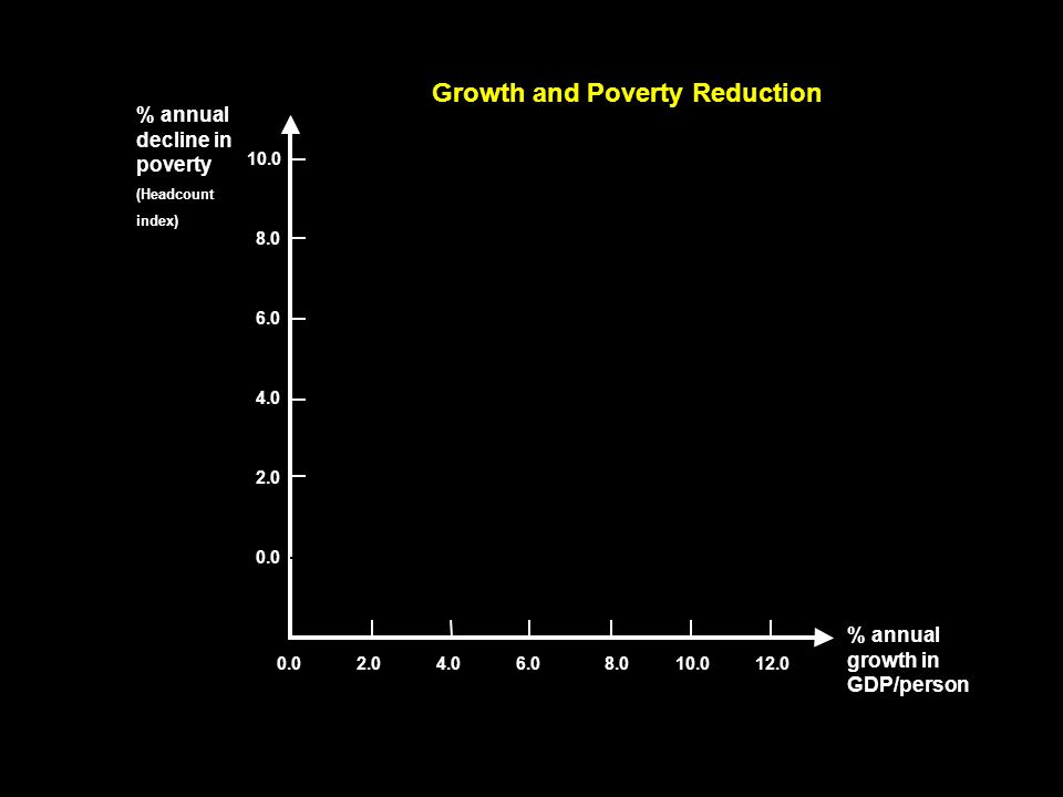 0.0 2.0 4.0 6.0 8.0 10.0 8.06.04.02.00.012.0 % annual growth in GDP/person % annual decline in poverty (Headcount index) Growth and Poverty Reduction