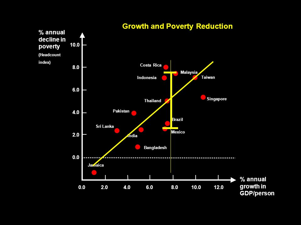 0.0 2.0 4.0 6.0 8.0 10.0 8.06.04.02.00.012.0 % annual growth in GDP/person % annual decline in poverty (Headcount index) Jamaica Costa Rica India Malaysia Indonesia Singapore Thailand Taiwan Sri Lanka Mexico Brazil Bangladesh Pakistan Growth and Poverty Reduction