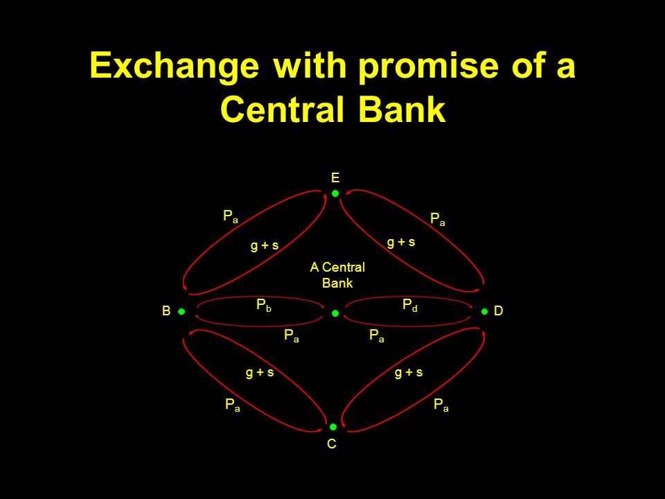 Exchange with promise of a Central Bank g + s A Central Bank E BD C PaPa PaPa PaPa PaPa PaPa PaPa PbPb PdPd