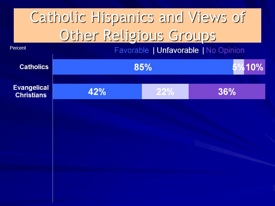 Catholic Hispanics and Views of Other Religious Groups Percent Favorable | Unfavorable | No Opinion