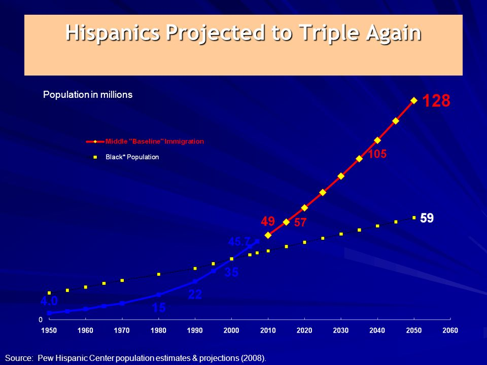 Hispanics Projected to Triple Again Hispanics Projected to Triple Again Population in millions Source: Pew Hispanic Center population estimates & projections (2008).