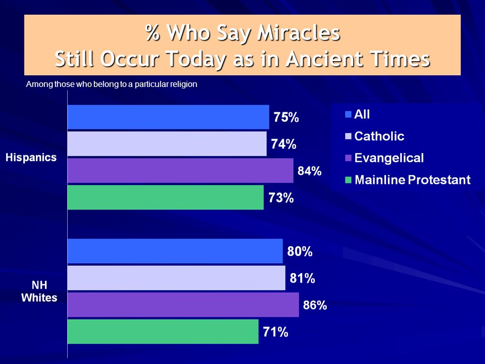 % Who Say Miracles Still Occur Today as in Ancient Times Among those who belong to a particular religion