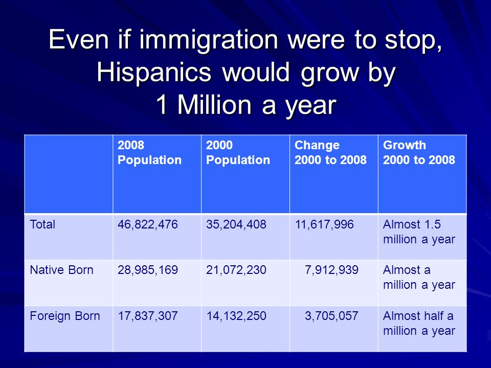 Even if immigration were to stop, Hispanics would grow by 1 Million a year 2008 Population 2000 Population Change 2000 to 2008 Growth 2000 to 2008 Total46,822,47635,204,40811,617,996Almost 1.5 million a year Native Born28,985,16921,072,230 7,912,939Almost a million a year Foreign Born17,837,30714,132,250 3,705,057Almost half a million a year