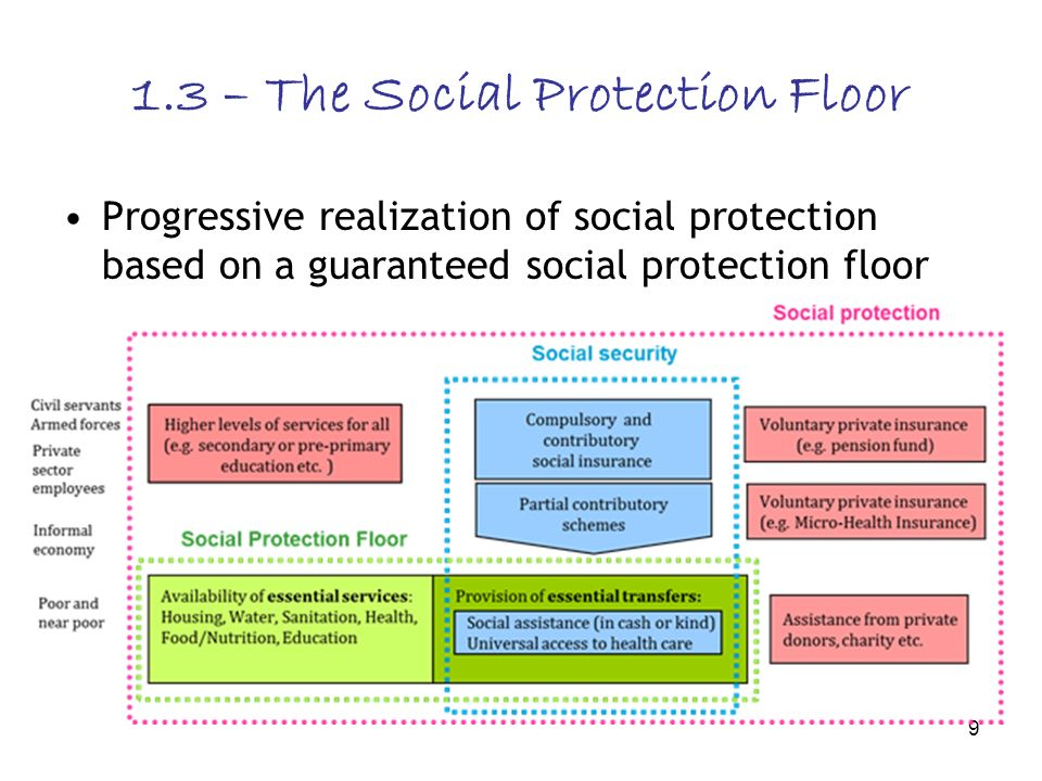 9 1.3 – The Social Protection Floor Progressive realization of social protection based on a guaranteed social protection floor