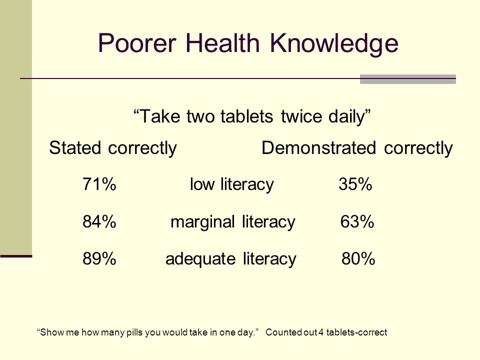 Poorer Health Knowledge Take two tablets twice daily Stated correctly Demonstrated correctly 71% low literacy 35% 84% marginal literacy 63% 89% adequate literacy 80% Show me how many pills you would take in one day.