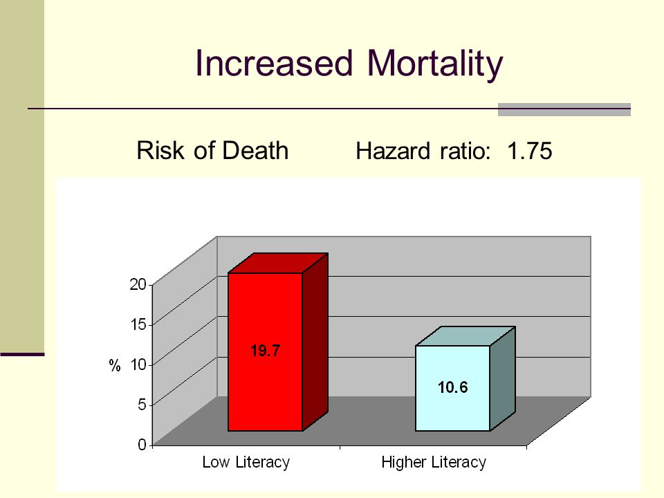 Increased Mortality Risk of Death Hazard ratio: 1.75