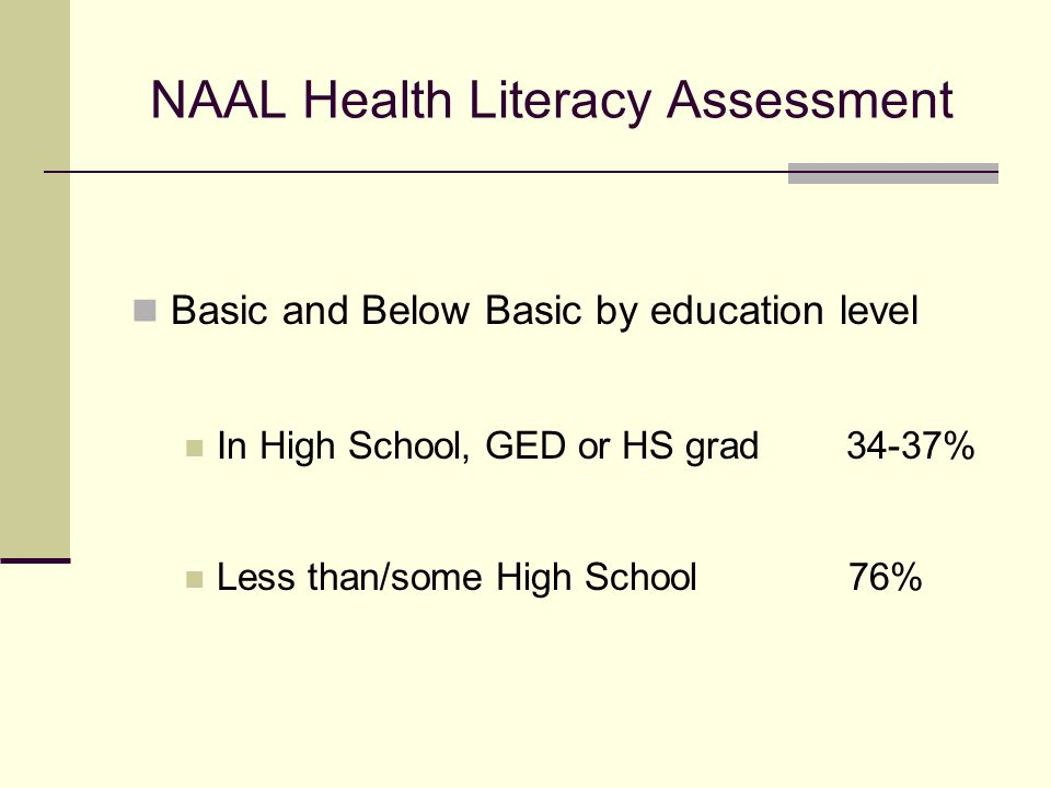 NAAL Health Literacy Assessment Basic and Below Basic by education level In High School, GED or HS grad 34-37% Less than/some High School 76%