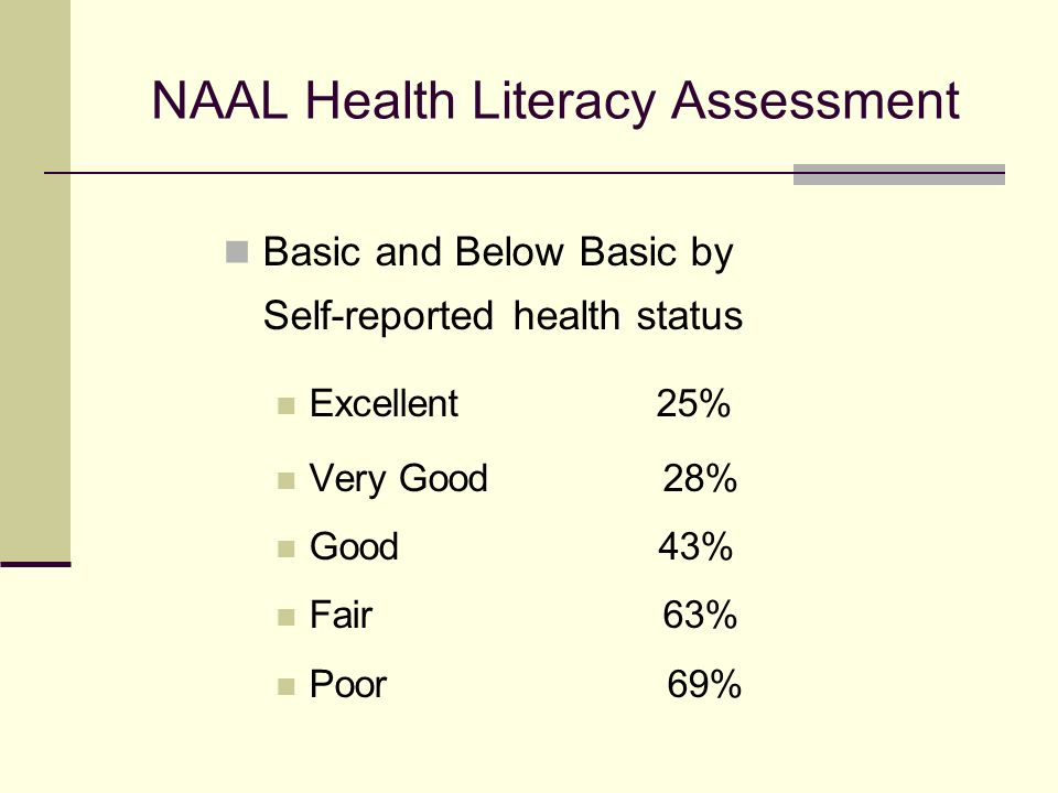 NAAL Health Literacy Assessment Basic and Below Basic by Self-reported health status Excellent 25% Very Good 28% Good 43% Fair 63% Poor 69%