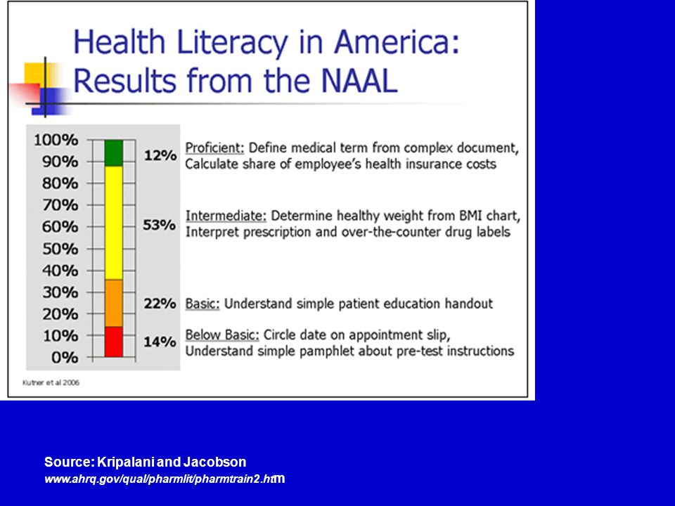 Source: Kripalani and Jacobson www.ahrq.gov/qual/pharmlit/pharmtrain2.ht m
