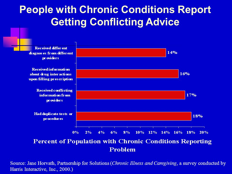 People with Chronic Conditions Report Getting Conflicting Advice Source: Jane Horvath, Partnership for Solutions (Chronic Illness and Caregiving, a survey conducted by Harris Interactive, Inc., 2000.)