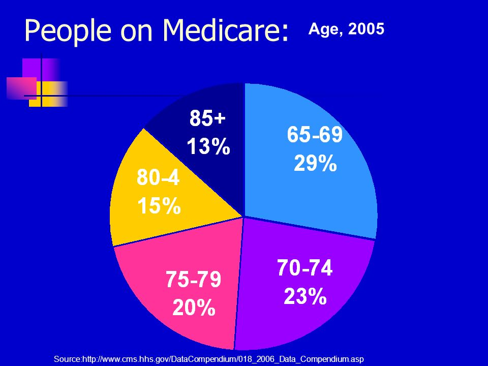 Source:http://www.cms.hhs.gov/DataCompendium/018_2006_Data_Compendium.asp People on Medicare: Age, 2005