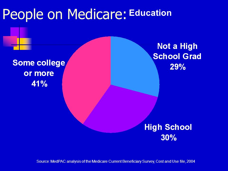 Education Source: MedPAC analysis of the Medicare Current Beneficiary Survey, Cost and Use file, 2004 People on Medicare: