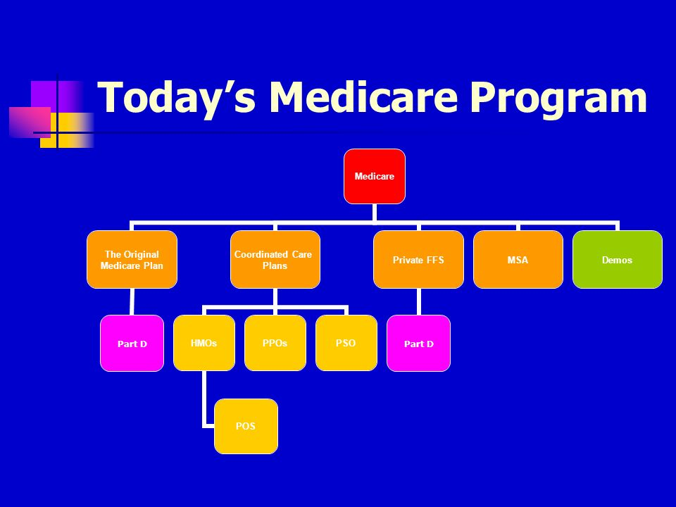 Todays Medicare Program Medicare The Original Medicare Plan Part D Coordinated Care Plans HMOs POS PPOsPSO Private FFS Part D MSADemos