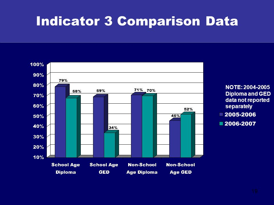 19 Indicator 3 Comparison Data NOTE: 2004-2005 Diploma and GED data not reported separately