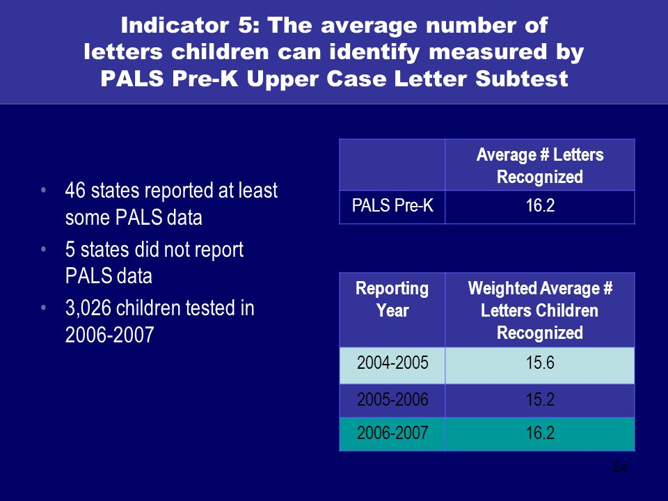 24 Indicator 5: The average number of letters children can identify measured by PALS Pre-K Upper Case Letter Subtest 46 states reported at least some PALS data 5 states did not report PALS data 3,026 children tested in 2006-2007 Average # Letters Recognized PALS Pre-K16.2 Reporting Year Weighted Average # Letters Children Recognized 2004-200515.6 2005-200615.2 2006-200716.2
