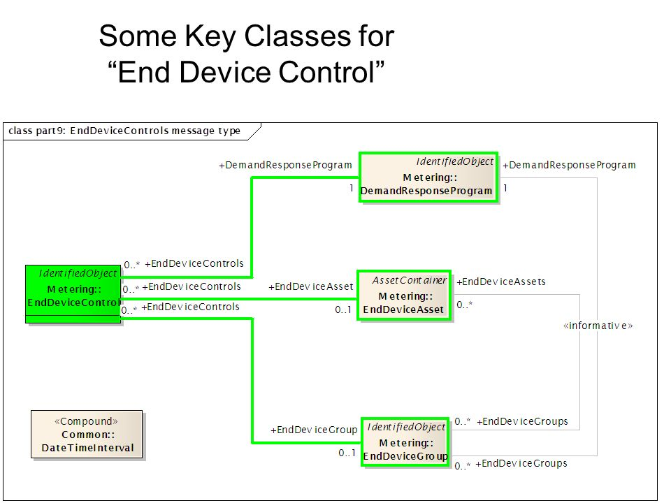 Some Key Classes for End Device Control