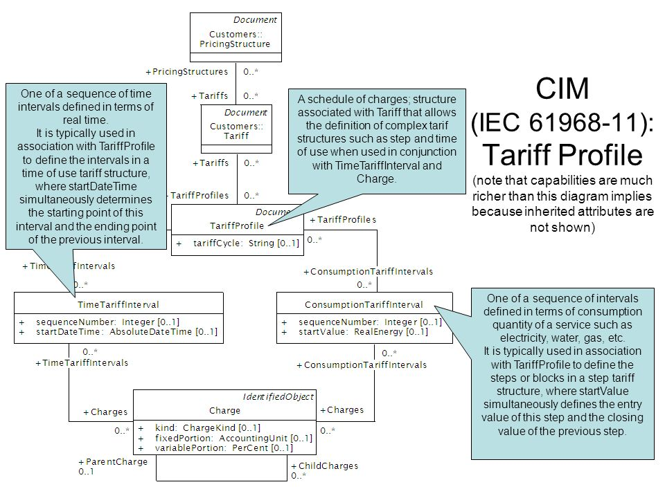 CIM (IEC 61968-11): Tariff Profile (note that capabilities are much richer than this diagram implies because inherited attributes are not shown) One of a sequence of intervals defined in terms of consumption quantity of a service such as electricity, water, gas, etc.