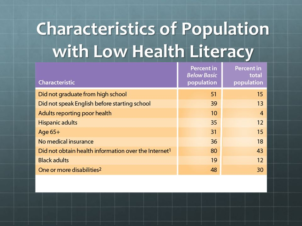 Characteristics of Population with Low Health Literacy