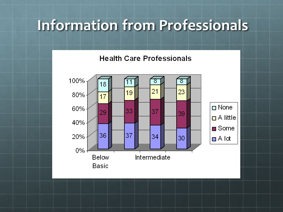 Information from Professionals