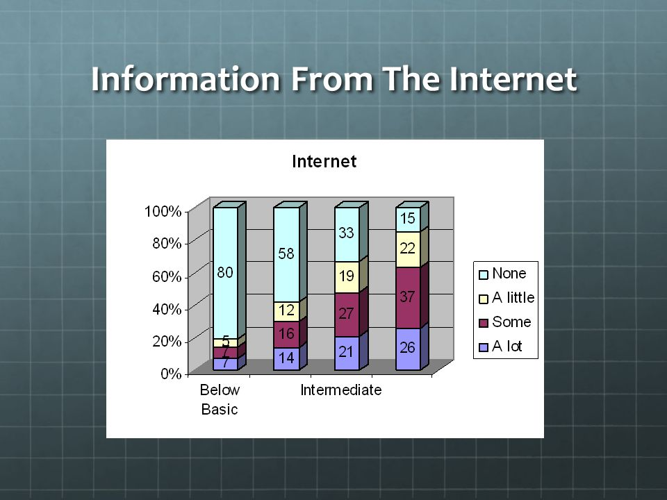 Information From The Internet