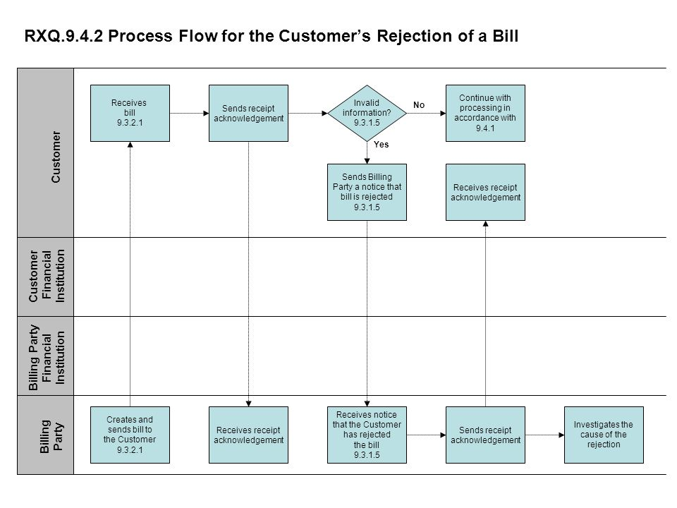 RXQ Process Flow for the Customers Rejection of a Bill Receives bill Continue with processing in accordance with Invalid information.