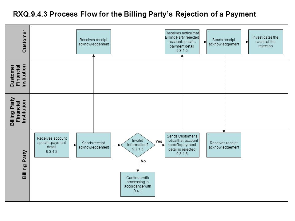 RXQ Process Flow for the Billing Partys Rejection of a Payment Receives notice that Billing Party rejected account specific payment detail Sends Customer a notice that account specific payment detail is rejected Continue with processing in accordance with Receives account specific payment detail Customer Customer Financial Institution Billing Party Financial Institution Billing Party Investigates the cause of the rejection Invalid information.