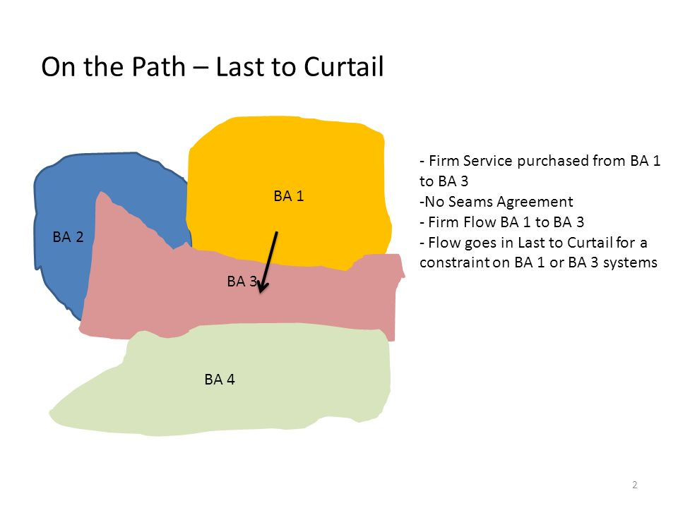 On the Path – Last to Curtail BA 2 BA 1 BA 3 BA 4 - Firm Service purchased from BA 1 to BA 3 -No Seams Agreement - Firm Flow BA 1 to BA 3 - Flow goes in Last to Curtail for a constraint on BA 1 or BA 3 systems 2