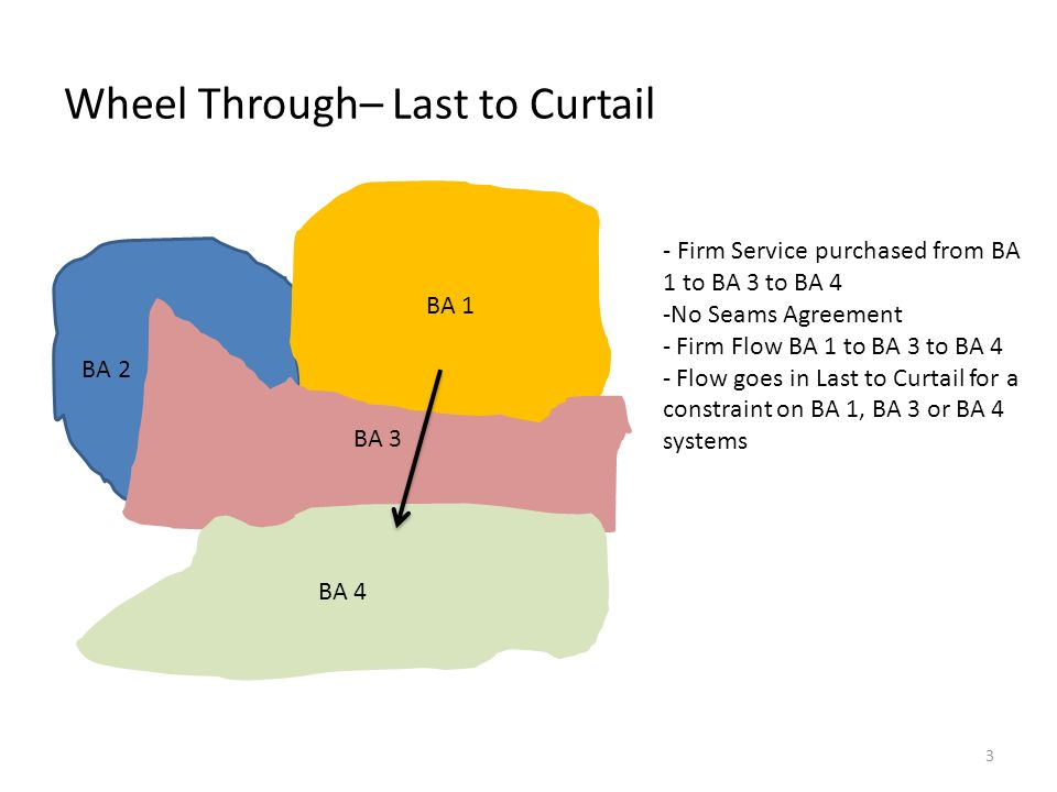 Wheel Through– Last to Curtail BA 2 BA 1 BA 3 BA 4 - Firm Service purchased from BA 1 to BA 3 to BA 4 -No Seams Agreement - Firm Flow BA 1 to BA 3 to BA 4 - Flow goes in Last to Curtail for a constraint on BA 1, BA 3 or BA 4 systems 3