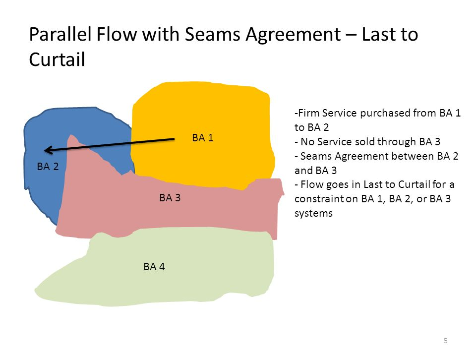 Parallel Flow with Seams Agreement – Last to Curtail BA 2 BA 1 BA 3 BA 4 -Firm Service purchased from BA 1 to BA 2 - No Service sold through BA 3 - Seams Agreement between BA 2 and BA 3 - Flow goes in Last to Curtail for a constraint on BA 1, BA 2, or BA 3 systems 5