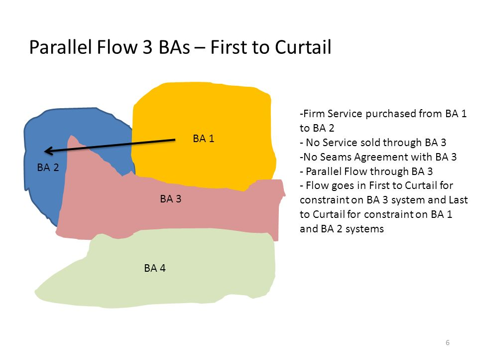 Parallel Flow 3 BAs – First to Curtail BA 2 BA 1 BA 3 BA 4 -Firm Service purchased from BA 1 to BA 2 - No Service sold through BA 3 -No Seams Agreement with BA 3 - Parallel Flow through BA 3 - Flow goes in First to Curtail for constraint on BA 3 system and Last to Curtail for constraint on BA 1 and BA 2 systems 6