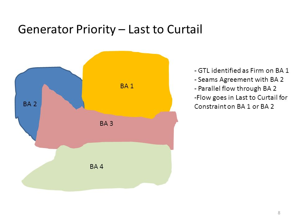 Generator Priority – Last to Curtail BA 2 BA 1 BA 3 BA 4 - GTL identified as Firm on BA 1 - Seams Agreement with BA 2 - Parallel flow through BA 2 -Flow goes in Last to Curtail for Constraint on BA 1 or BA 2 8