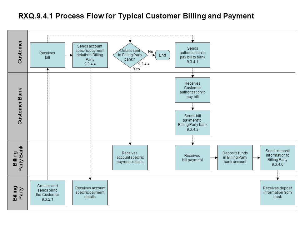 RXQ Process Flow for Typical Customer Billing and Payment Receives bill Sends account specific payment details to Billing Party Sends authorization to pay bill to bank Details sent to Billing Party bank.