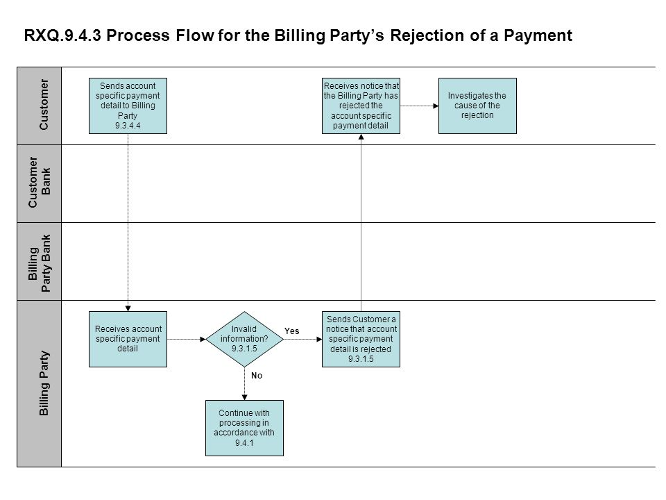 RXQ Process Flow for the Billing Partys Rejection of a Payment Sends account specific payment detail to Billing Party Receives notice that the Billing Party has rejected the account specific payment detail Sends Customer a notice that account specific payment detail is rejected Continue with processing in accordance with Receives account specific payment detail Customer Customer Bank Billing Party Bank Billing Party Investigates the cause of the rejection Invalid information.