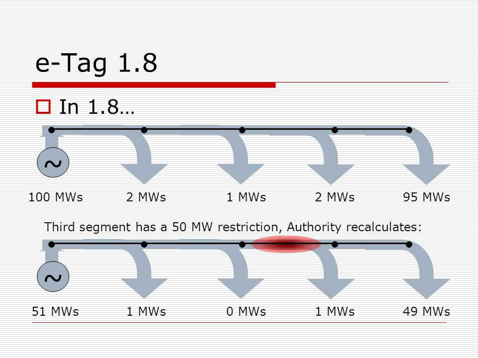 e-Tag 1.8 In 1.8… ~ 100 MWs1 MWs2 MWs95 MWs2 MWs Third segment has a 50 MW restriction, Authority recalculates: ~ 51 MWs0 MWs1 MWs49 MWs1 MWs