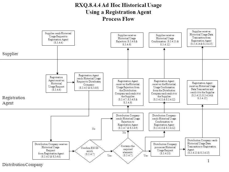1 RXQ.8.4.4 Ad Hoc Historical Usage Using a Registration Agent Process Flow Supplier Registration Agent Registration Agent sends Historical Usage Request to Distribution Company (8.3.4.5 & 8.3.4.6) Distribution Company sends Historical Usage Rejection to Registration Agent (8.3.4.7 & 8.3.4.9) No Distribution Company receives Historical Usage Request from Registration Agent (8.3.4.5 & 8.3.4.6) Confirm ESI ID exists (8.3.4.7) Yes Supplier receives Historical Usage Rejection (8.3.4.8 & 8.3.4.9) No Yes Distribution Company processes Historical Usage Request (8.3.4.10) Registration Agent receives Historical Usage Data Transaction and sends it to the Supplier (8.3.4.13; 8.3.4.14 & 8.3.4.15) Distribution Company Supplier sends Historical Usage Request to Registration Agent (8.3.4.4) Distribution Company sends Historical Usage Data Transaction to Registration Agent (8.3.4.13 & 8.3.4.15) Supplier receives Historical Usage Data Transaction from Registration Agent (8.3.4.14 & 8.3.4.15) Registration Agent receives Historical Usage Request (8.3.4.4) Contains the required elements (8.3.4.7) Registration Agent receives the Historical Usage Rejection from the Distribution Company and sends it to the Supplier (8.3.4.7; 8.3.4.8 & 8.3.4.9) Distribution Company sends Historical Usage Confirmation to Registration Agent (8.3.4.10 & 8.3.4.12) Registration Agent receives the Historical Usage Confirmation from the Distribution Company and sends it to the Supplier (8.3.4.11 & 8.3.4.12) Supplier receives Historical Usage Confirmation (8.3.4.11 & 8.3.4.12)