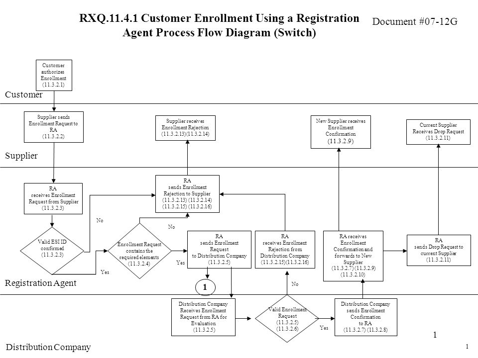 Document #07-12G 1 RXQ Customer Enrollment Using a Registration Agent Process Flow Diagram (Switch) Customer Supplier Customer authorizes Enrollment ( ) Supplier sends Enrollment Request to RA ( ) RA receives Enrollment Request from Supplier ( ) RA sends Enrollment Rejection to Supplier ( ) ( ) ( ) ( ) No Supplier receives Enrollment Rejection ( )( ) Yes Valid ESI ID confirmed ( ) No Yes Enrollment Request contains the required elements ( ) 1 RA sends Enrollment Request to Distribution Company ( ) RA sends Drop Request to current Supplier ( ) Distribution Company Receives Enrollment Request from RA for Evaluation ( ) Distribution Company sends Enrollment Confirmation to RA ( ) ( ) RA receives Enrollment Confirmation and forwards to New Supplier ( ) ( ) ( ) New Supplier receives Enrollment Confirmation ( ) Registration Agent Distribution Company Valid Enrollment Request ( ) ( ) Yes No RA receives Enrollment Rejection from Distribution Company ( )( ) Current Supplier Receives Drop Request ( ) 1