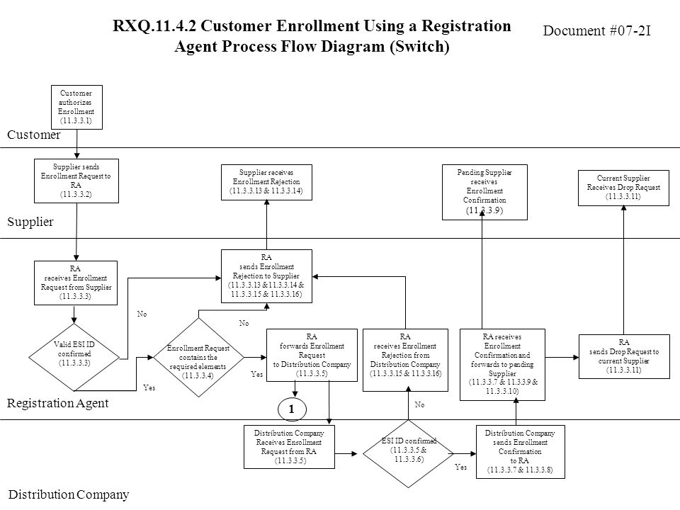 Document #07-2I RXQ Customer Enrollment Using a Registration Agent Process Flow Diagram (Switch) Customer Supplier Customer authorizes Enrollment ( ) Supplier sends Enrollment Request to RA ( ) RA receives Enrollment Request from Supplier ( ) RA sends Enrollment Rejection to Supplier ( & & & ) No Supplier receives Enrollment Rejection ( & ) Yes Valid ESI ID confirmed ( ) No Yes Enrollment Request contains the required elements ( ) RA forwards Enrollment Request to Distribution Company ( ) RA sends Drop Request to current Supplier ( ) Distribution Company Receives Enrollment Request from RA ( ) Distribution Company sends Enrollment Confirmation to RA ( & ) RA receives Enrollment Confirmation and forwards to pending Supplier ( & & ) Pending Supplier receives Enrollment Confirmation ( ) Registration Agent Distribution Company ESI ID confirmed ( & ) Yes No RA receives Enrollment Rejection from Distribution Company ( & ) Current Supplier Receives Drop Request ( ) 1