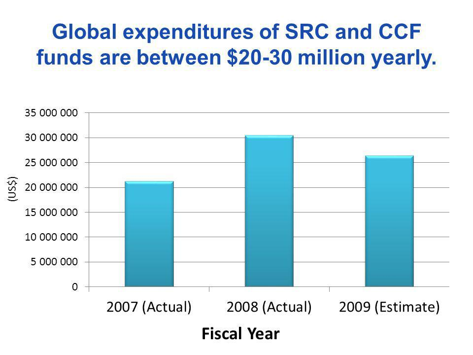 Global expenditures of SRC and CCF funds are between $20-30 million yearly. Fiscal Year (US$)