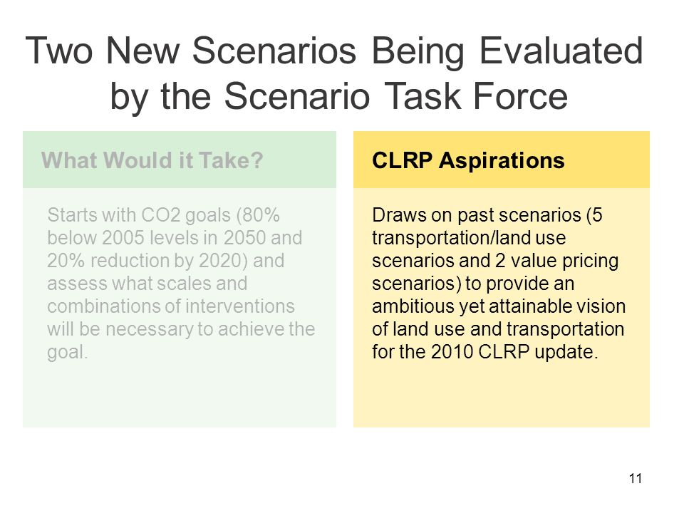 11 CLRP Aspirations Draws on past scenarios (5 transportation/land use scenarios and 2 value pricing scenarios) to provide an ambitious yet attainable vision of land use and transportation for the 2010 CLRP update.