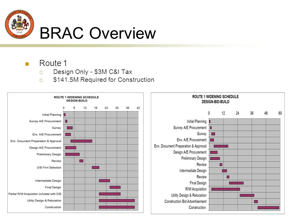 4 BRAC Overview Route 1 Design Only - $3M C&I Tax $141.5M Required for Construction