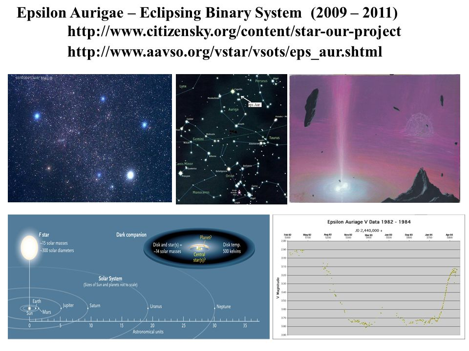 Epsilon Aurigae – Eclipsing Binary System (2009 – 2011) http://www.citizensky.org/content/star-our-project http://www.aavso.org/vstar/vsots/eps_aur.shtml