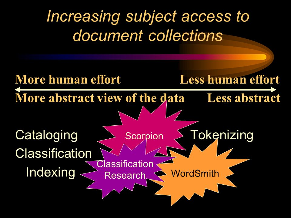Increasing subject access to document collections More human effort Less human effort More abstract view of the data Less abstract Cataloging Tokenizing Classification Indexing WordSmith Scorpion Classification Research
