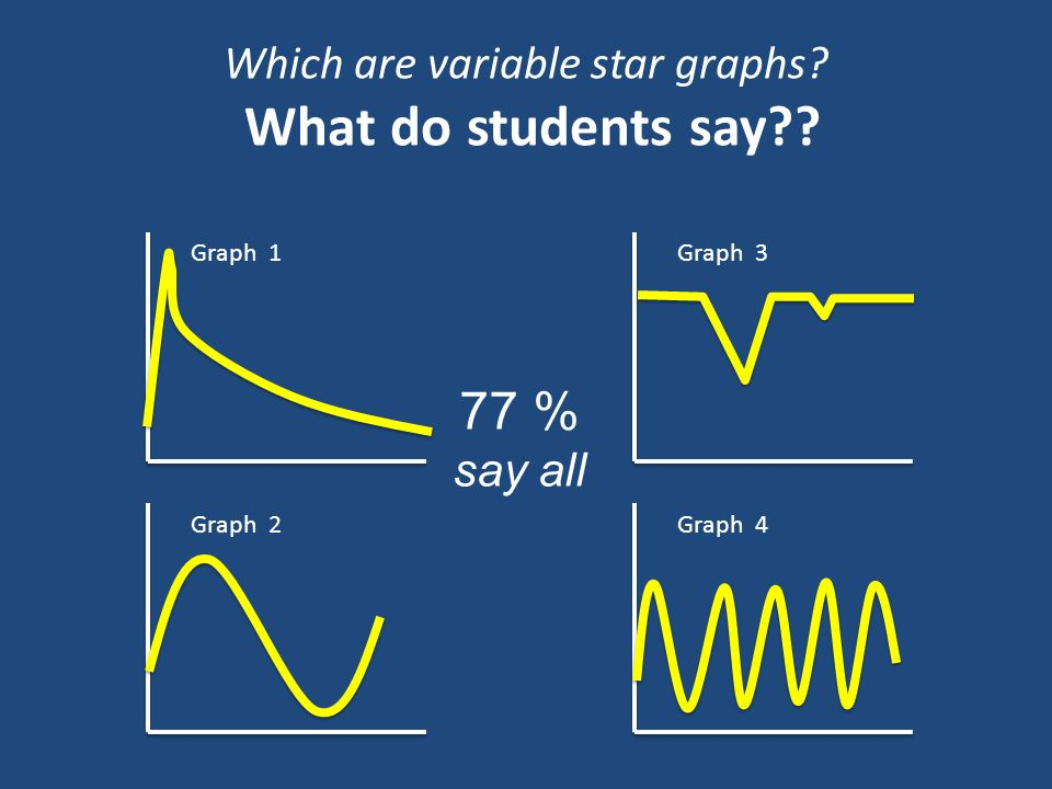 Which are variable star graphs What do students say Graph 1 Graph 2 Graph 3 Graph 4 77 % say all