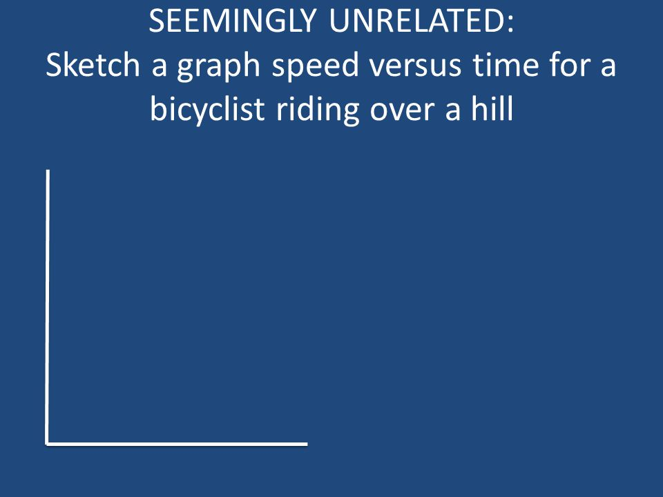SEEMINGLY UNRELATED: Sketch a graph speed versus time for a bicyclist riding over a hill