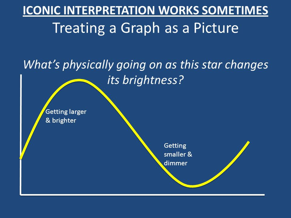 ICONIC INTERPRETATION WORKS SOMETIMES Treating a Graph as a Picture Whats physically going on as this star changes its brightness.