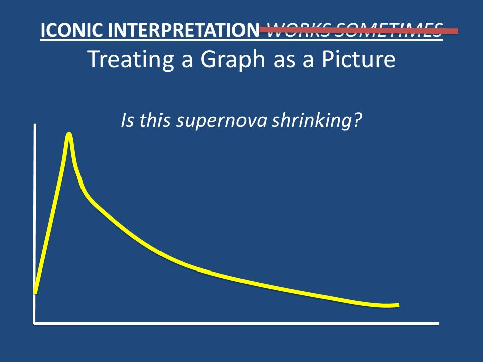 ICONIC INTERPRETATION WORKS SOMETIMES Treating a Graph as a Picture Is this supernova shrinking